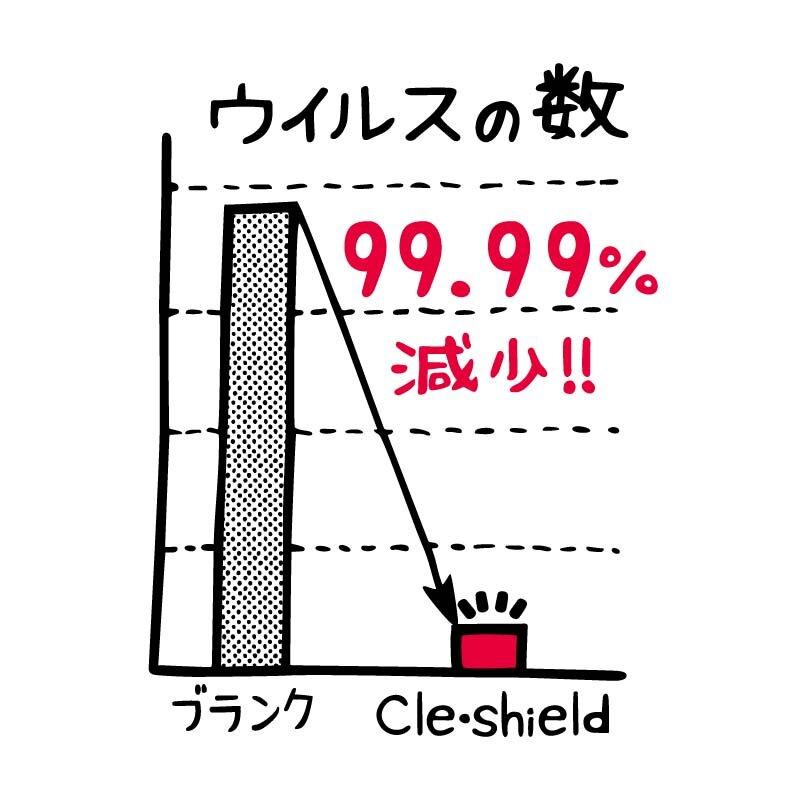 99%ウイルス減少