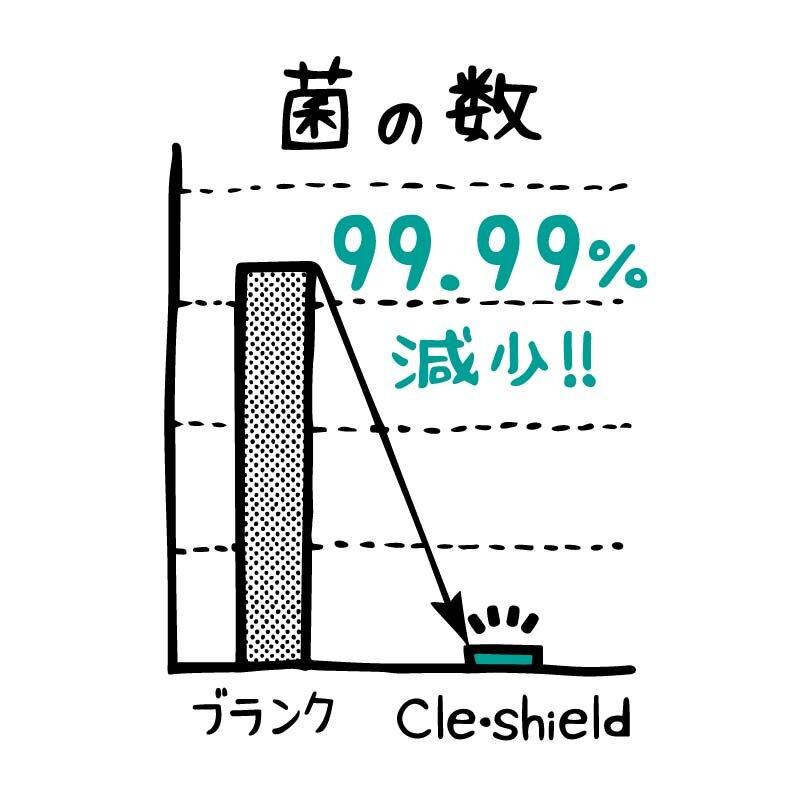 99%細菌減少